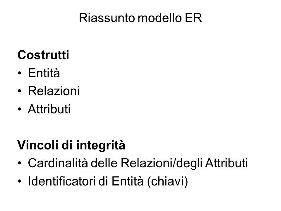 Riassunto modello ER Costrutti. Entità. Relazioni. Attributi. Vincoli di integrità. Cardinalità delle Relazioni/degli Attributi.