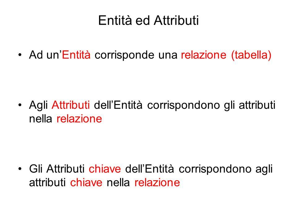 Entità ed Attributi Ad un'Entità corrisponde una relazione (tabella)