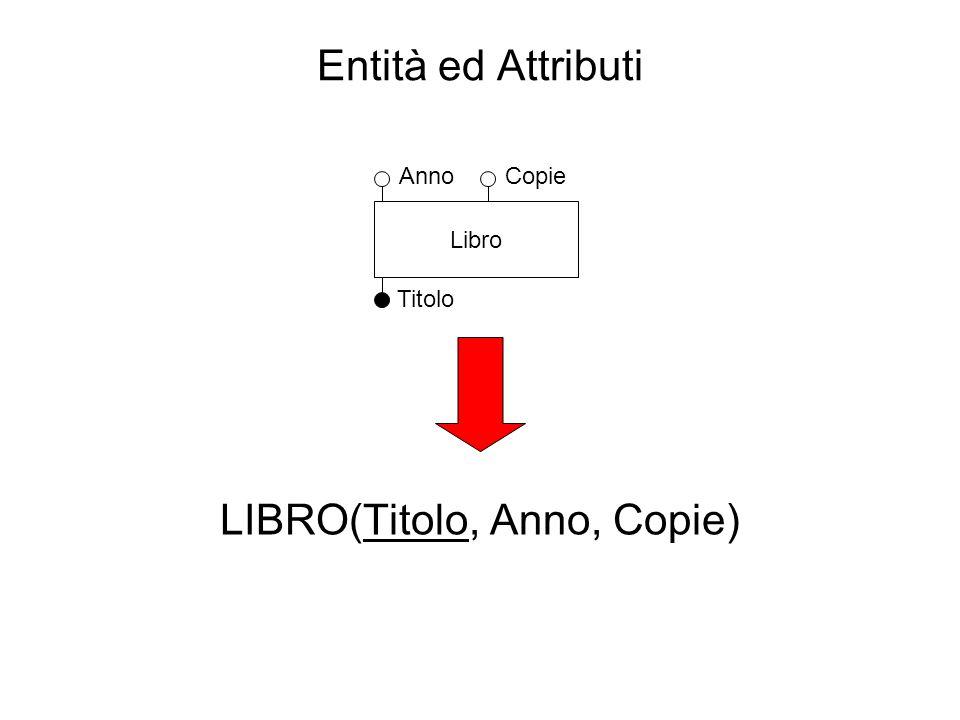 LIBRO(Titolo, Anno, Copie)