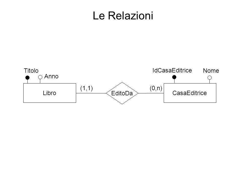 Le Relazioni Titolo IdCasaEditrice Nome Anno Libro (1,1) EditoDa (0,n)