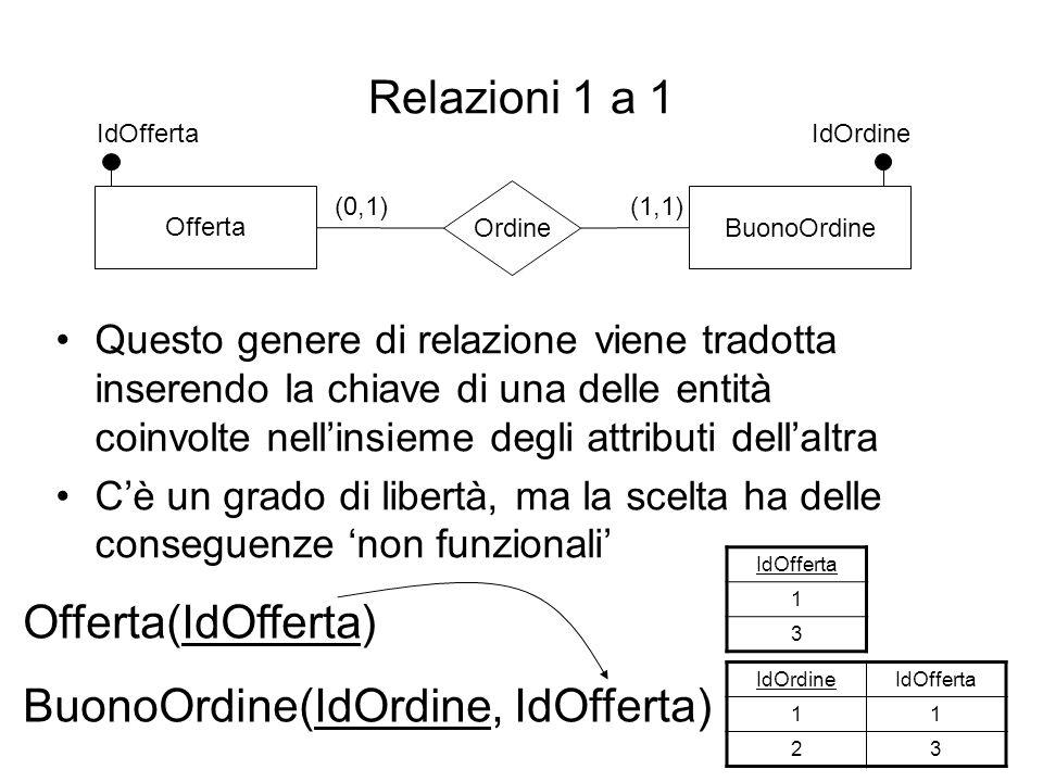 BuonoOrdine(IdOrdine, IdOfferta)