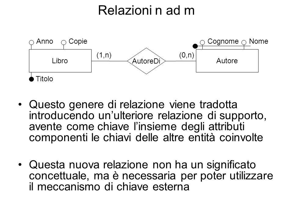 Relazioni n ad m Anno. Copie. Cognome. Nome. Libro. (1,n) AutoreDi. (0,n) Autore. Titolo.