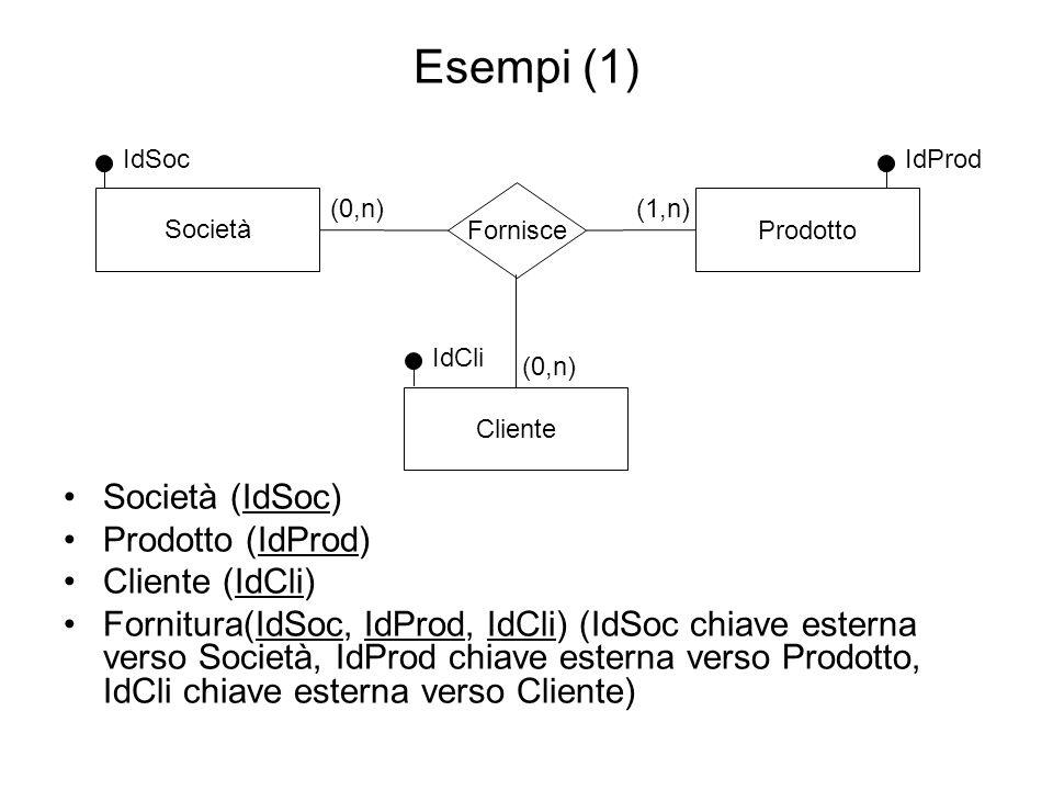 Esempi (1) Società (IdSoc) Prodotto (IdProd) Cliente (IdCli)