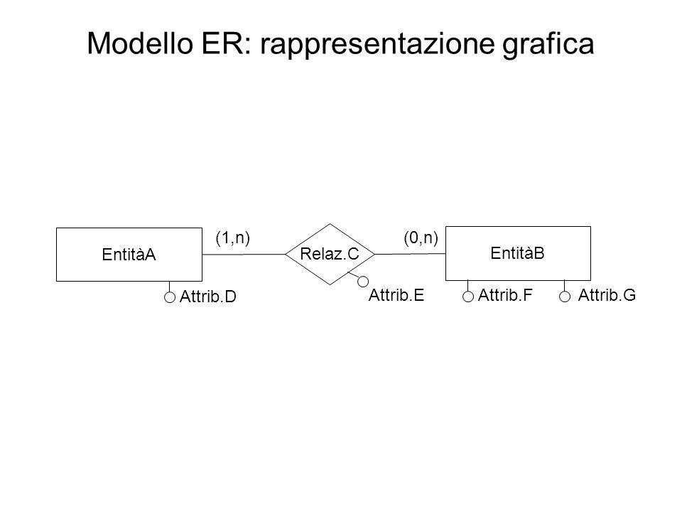 Modello ER: rappresentazione grafica