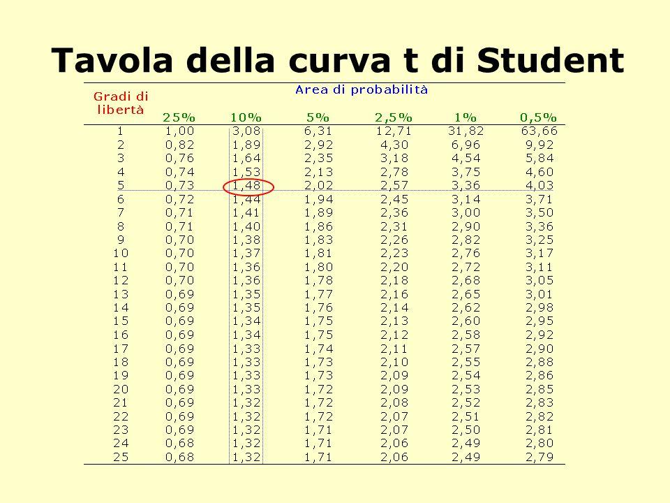 Tavola della curva t di Student