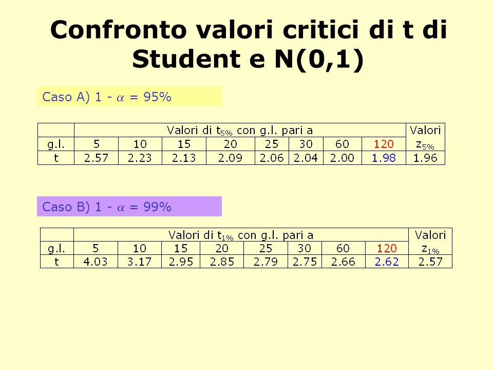 Confronto valori critici di t di Student e N(0,1)