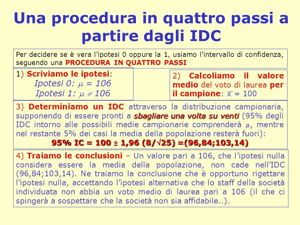 Una procedura in quattro passi a partire dagli IDC