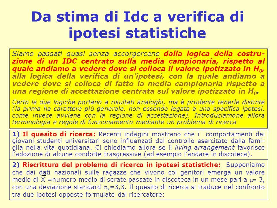 Da stima di Idc a verifica di ipotesi statistiche
