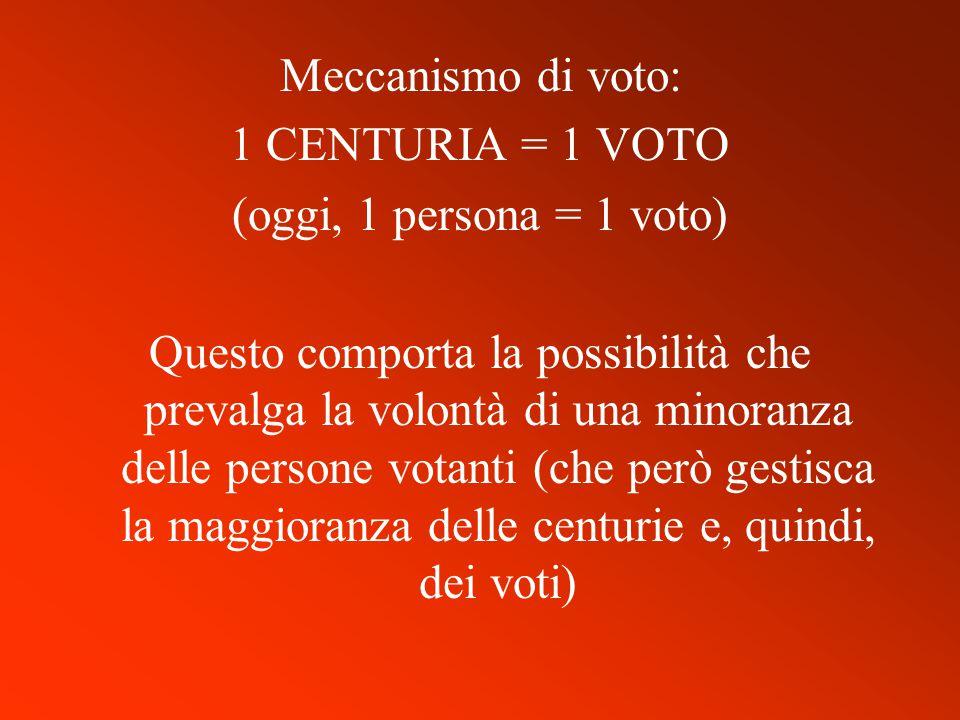Meccanismo di voto: 1 CENTURIA = 1 VOTO. (oggi, 1 persona = 1 voto)