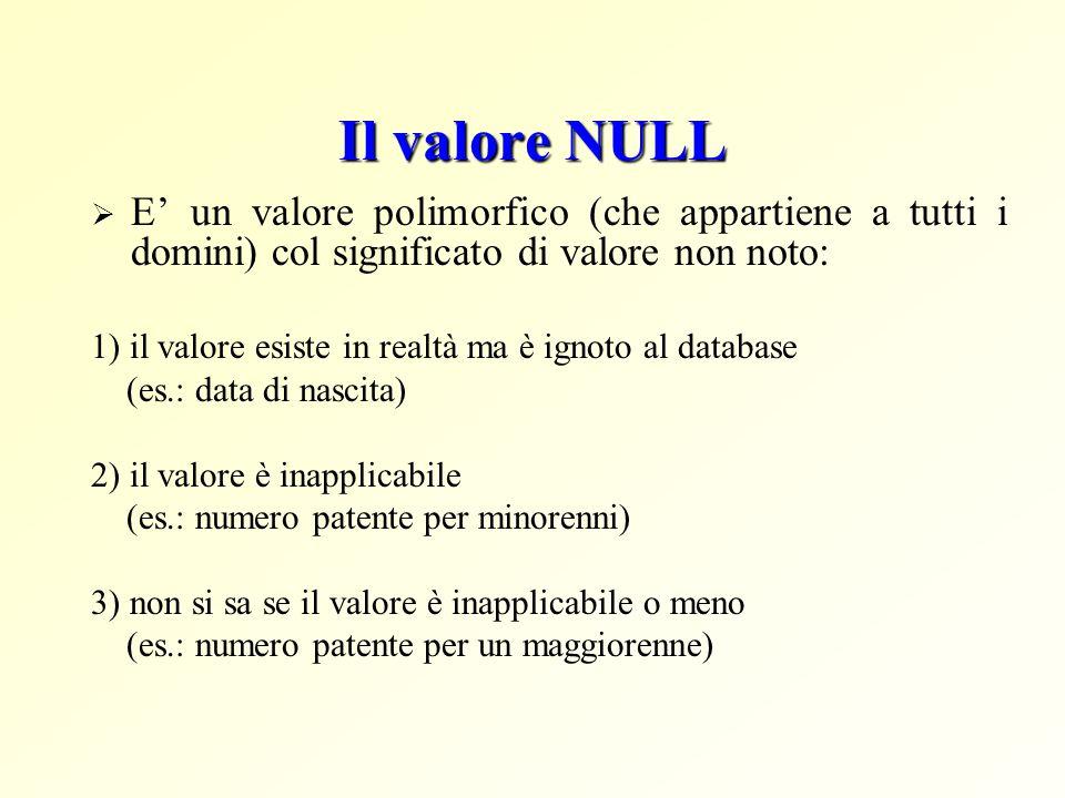 Il valore NULL E' un valore polimorfico (che appartiene a tutti i domini) col significato di valore non noto: