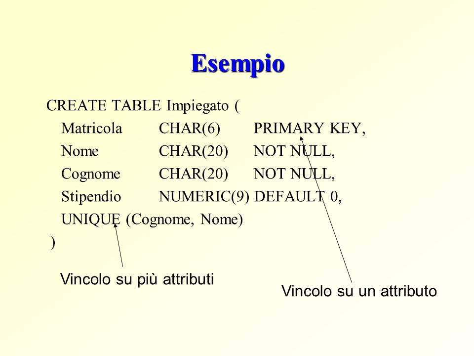 Esempio CREATE TABLE Impiegato ( Matricola CHAR(6) PRIMARY KEY,