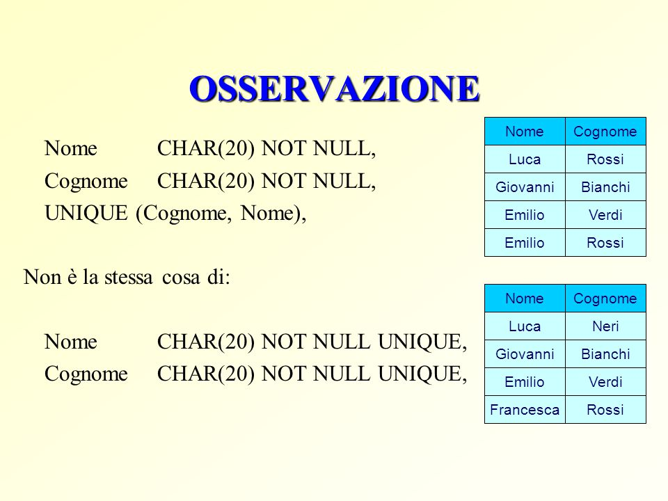 OSSERVAZIONE Nome CHAR(20) NOT NULL, Cognome CHAR(20) NOT NULL,