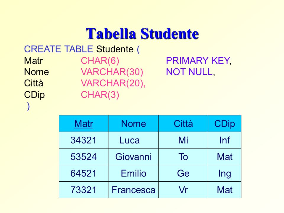Tabella Studente CREATE TABLE Studente ( Matr CHAR(6) PRIMARY KEY,
