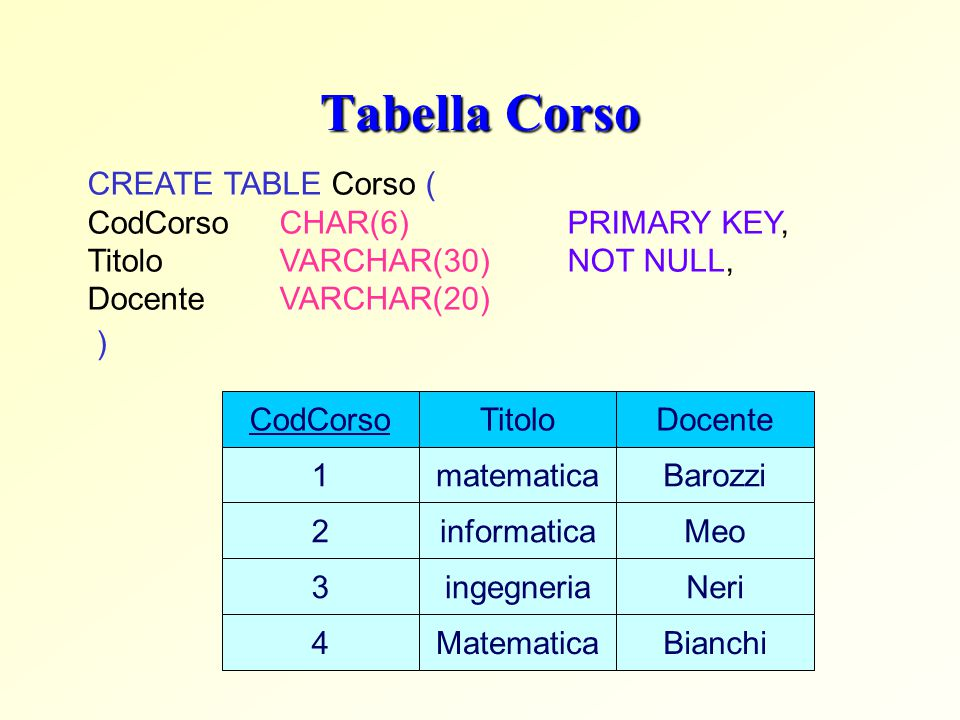 Tabella Corso CREATE TABLE Corso ( CodCorso CHAR(6) PRIMARY KEY,