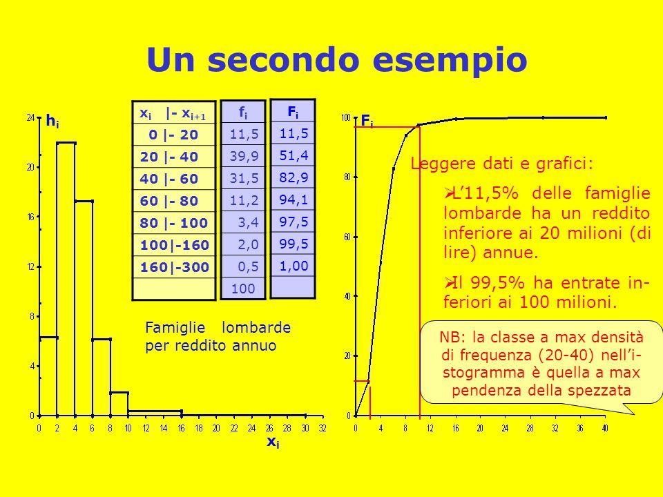 Un secondo esempio Leggere dati e grafici: