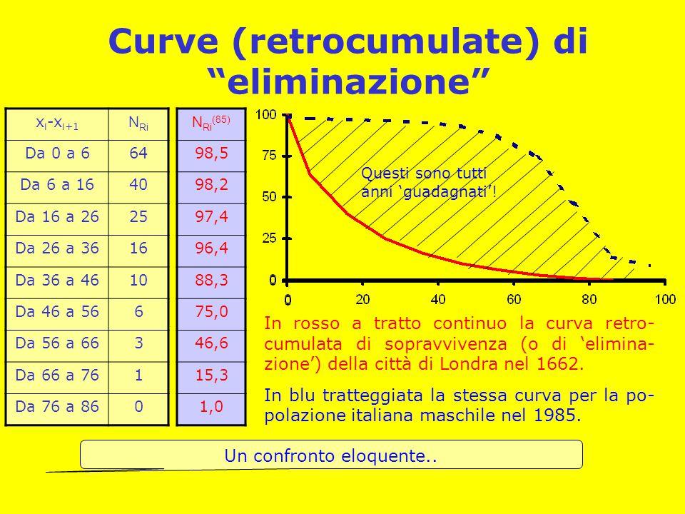 Curve (retrocumulate) di eliminazione
