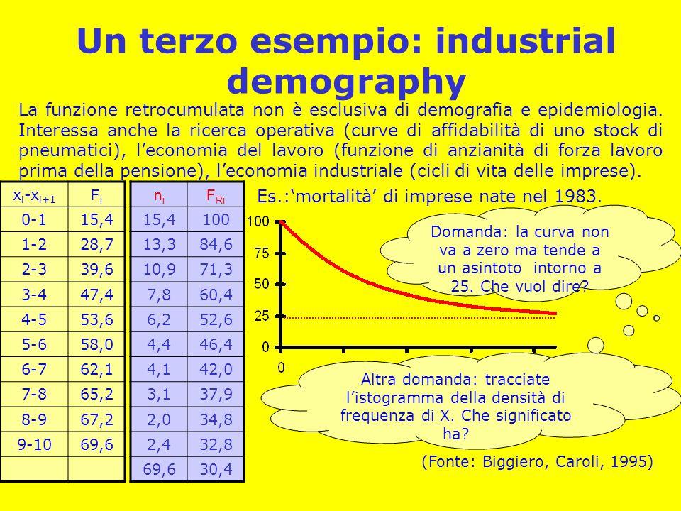 Un terzo esempio: industrial demography