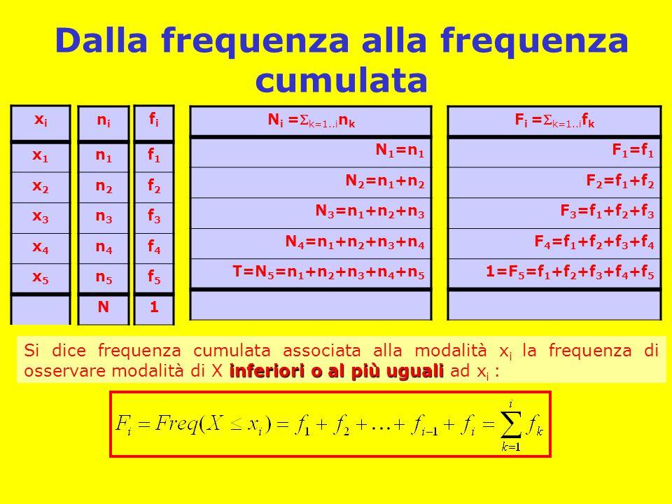 Dalla frequenza alla frequenza cumulata