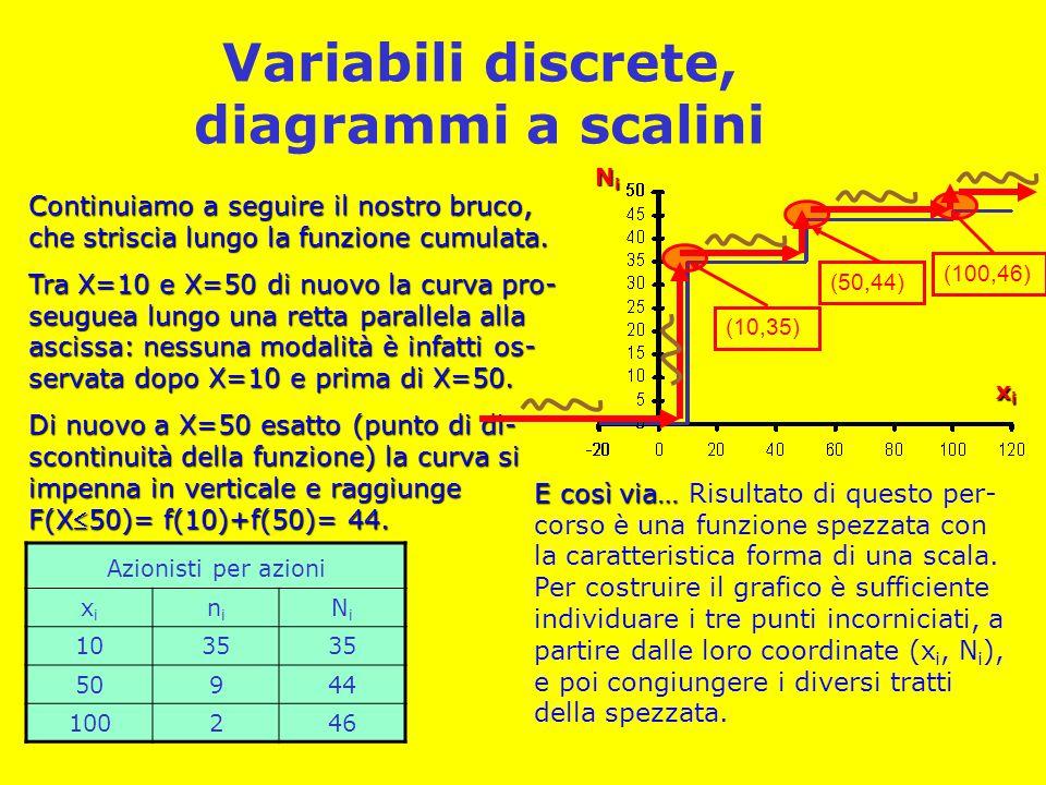 Variabili discrete, diagrammi a scalini