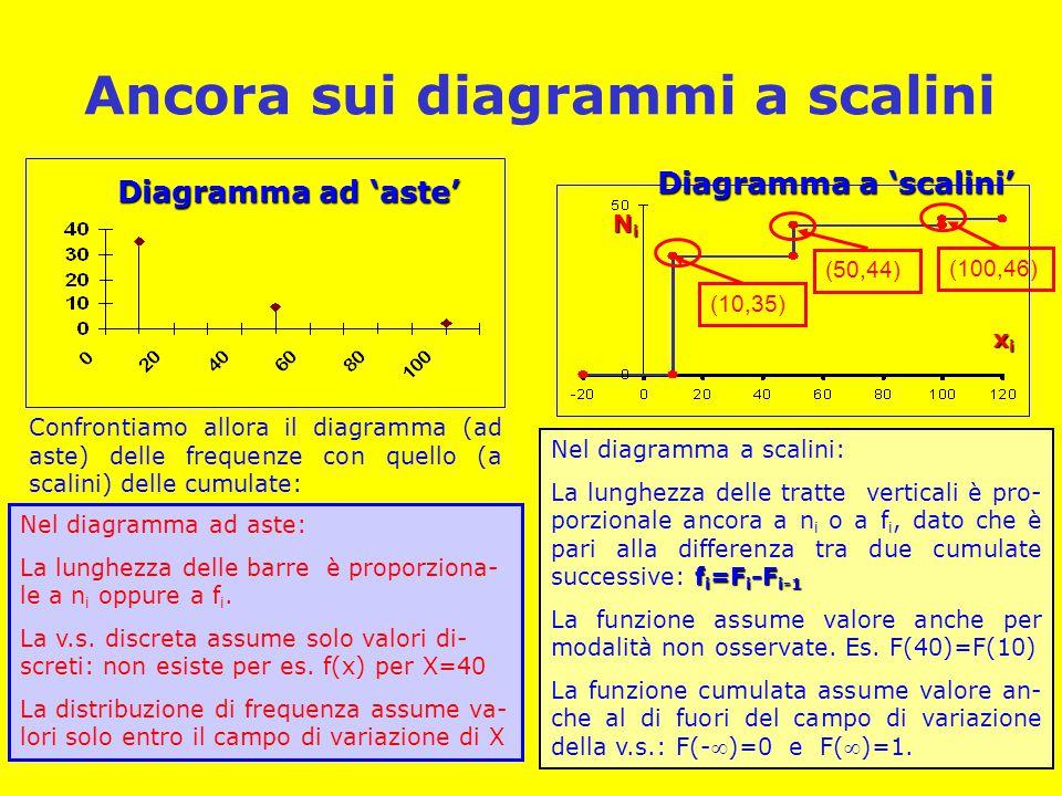 Ancora sui diagrammi a scalini