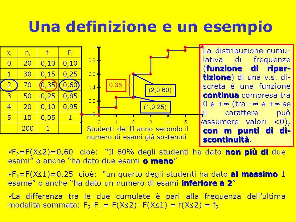 Una definizione e un esempio