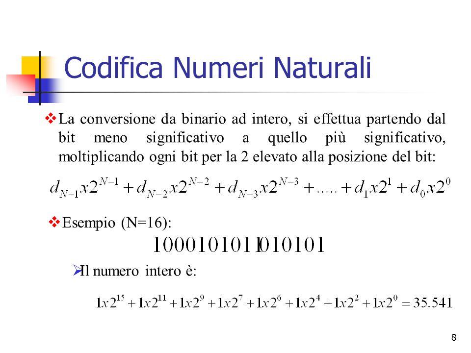 Codifica Numeri Naturali