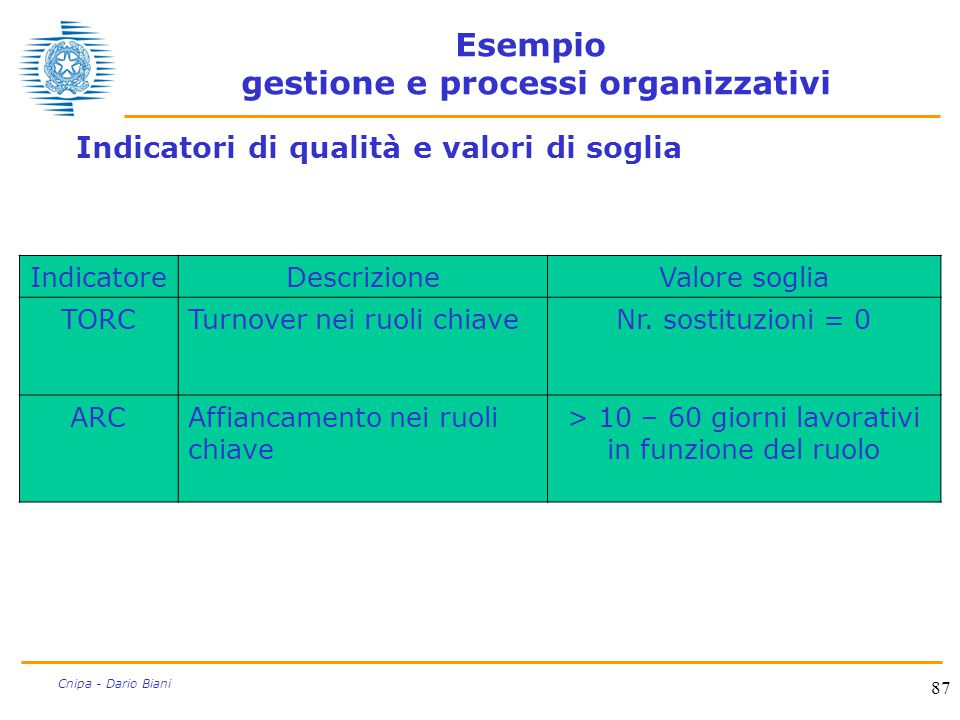 Esempio gestione e processi organizzativi