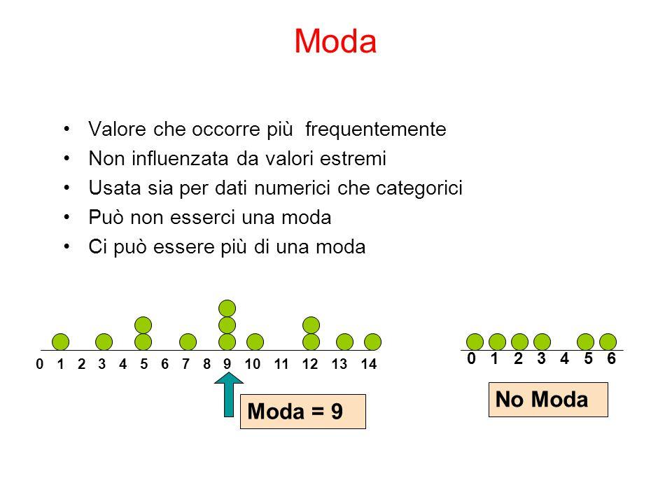 Moda No Moda Moda = 9 Valore che occorre più frequentemente
