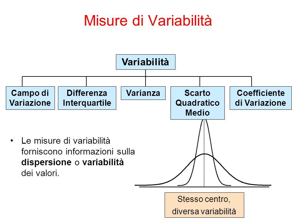 Misure di Variabilità Variabilità