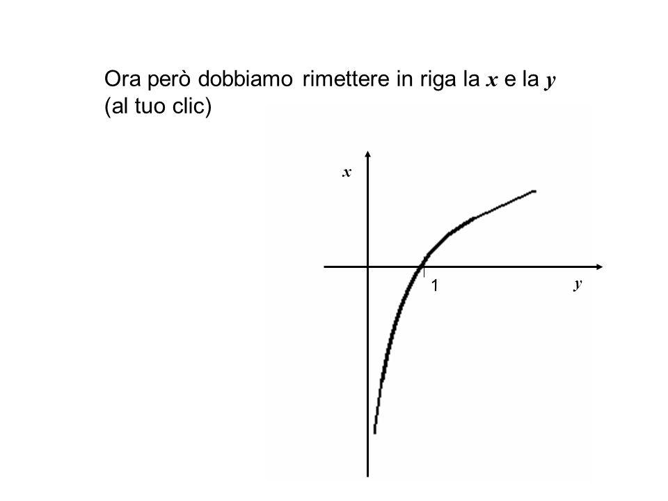 Ora però dobbiamo rimettere in riga la x e la y (al tuo clic)