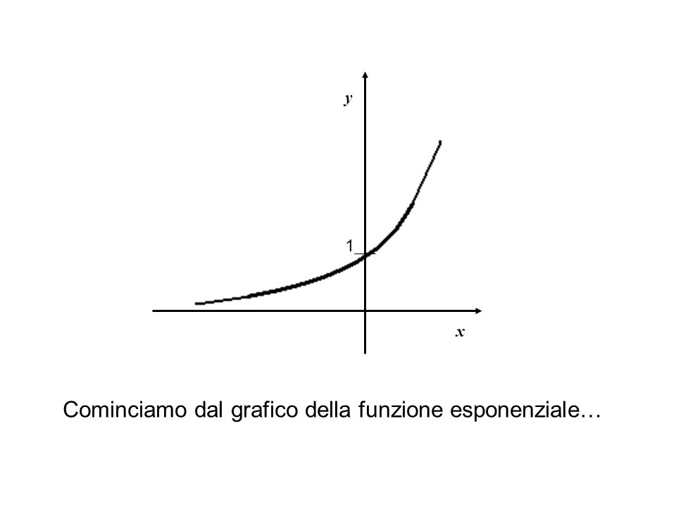 Cominciamo dal grafico della funzione esponenziale…