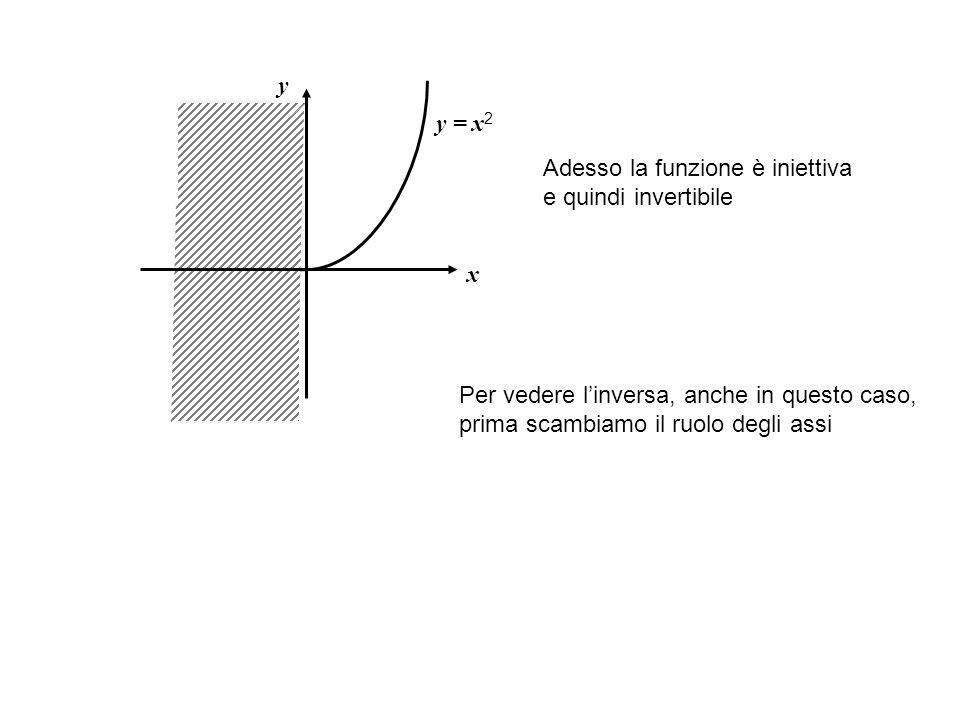 y y = x2. Adesso la funzione è iniettiva e quindi invertibile. x. Per vedere l'inversa, anche in questo caso,