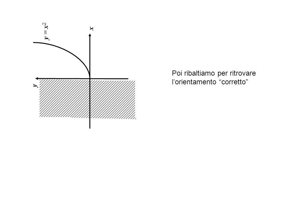 x y = x2 y Poi ribaltiamo per ritrovare l'orientamento corretto