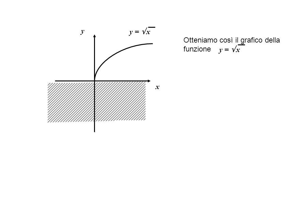 y y =  x Otteniamo così il grafico della funzione y =  x x
