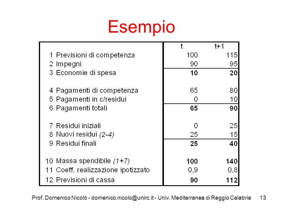 Esempio Prof. Domenico Nicolò - domenico.nicolo@unirc.it - Univ. Mediterranea di Reggio Calabria
