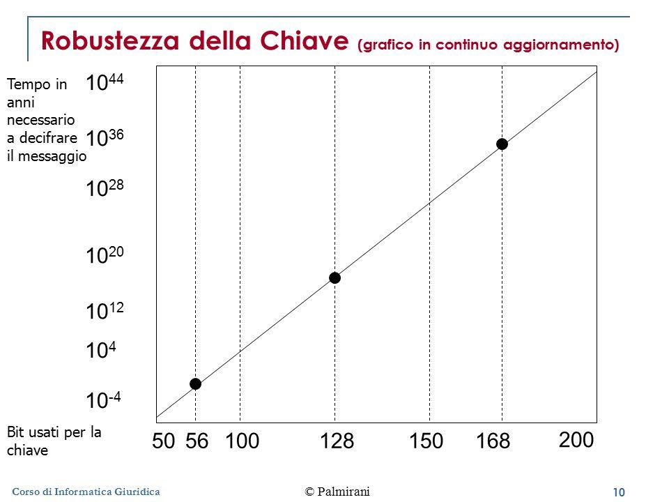Robustezza della Chiave (grafico in continuo aggiornamento)