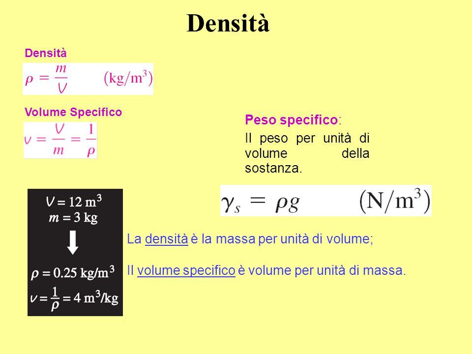 Densità Peso specifico: Il peso per unità di volume della sostanza.