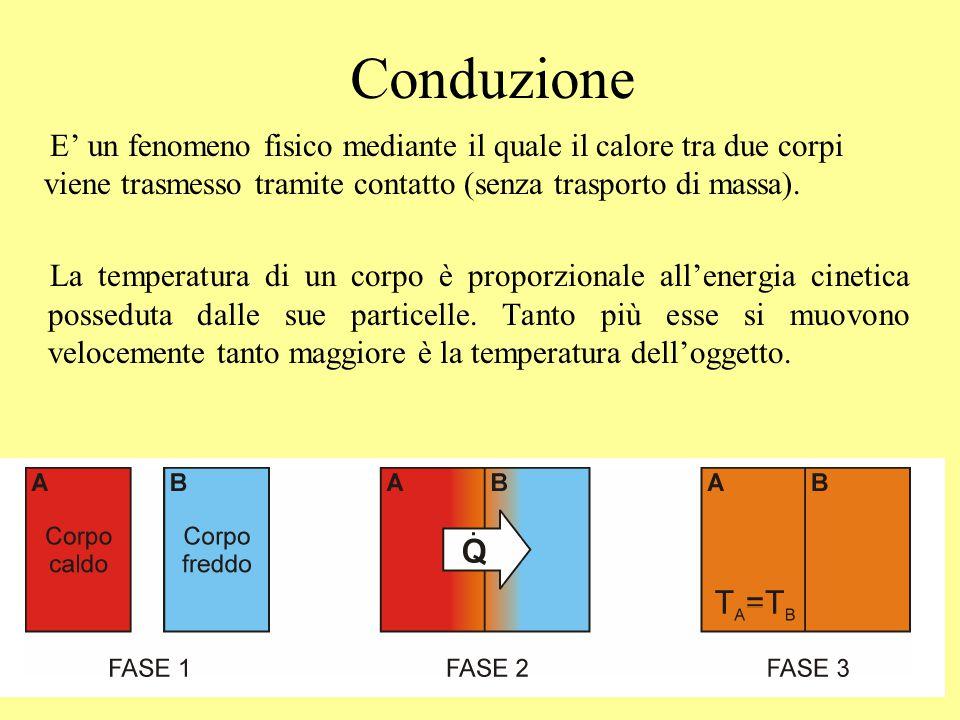 Conduzione E' un fenomeno fisico mediante il quale il calore tra due corpi viene trasmesso tramite contatto (senza trasporto di massa).