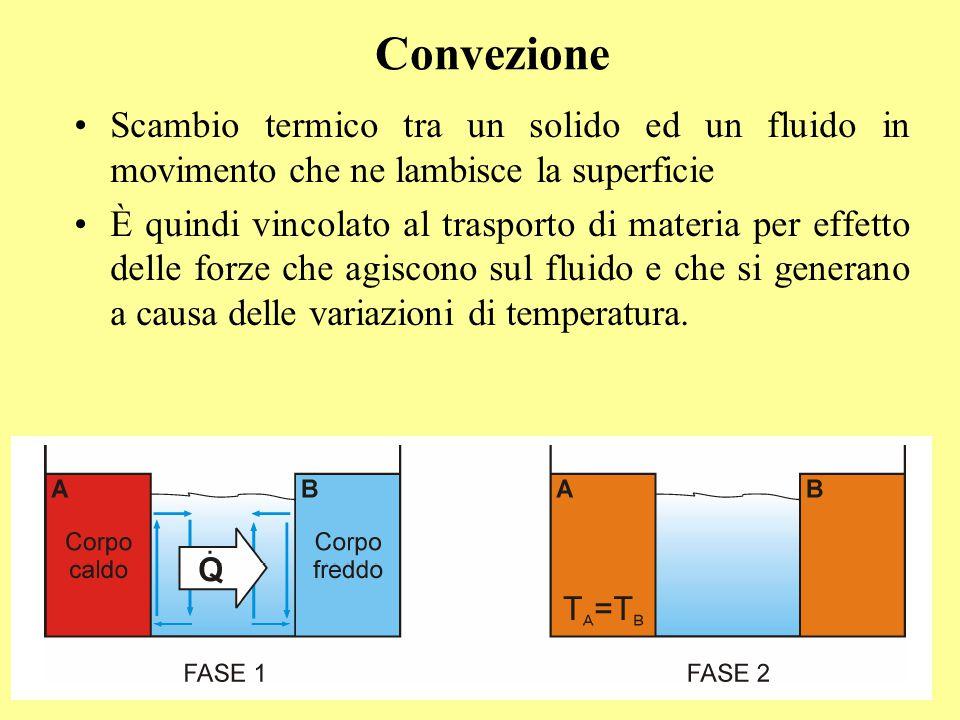 Convezione Scambio termico tra un solido ed un fluido in movimento che ne lambisce la superficie.