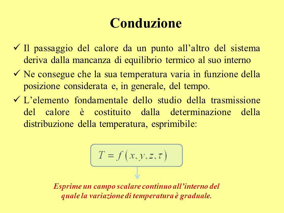 Conduzione Il passaggio del calore da un punto all'altro del sistema deriva dalla mancanza di equilibrio termico al suo interno.