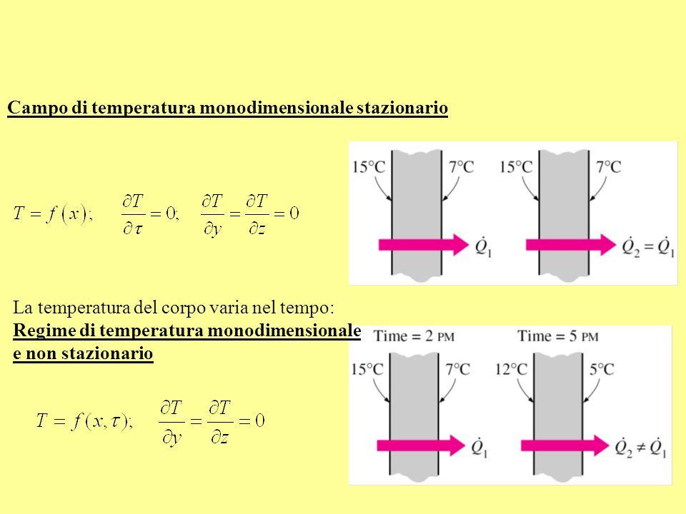 Campo di temperatura monodimensionale stazionario
