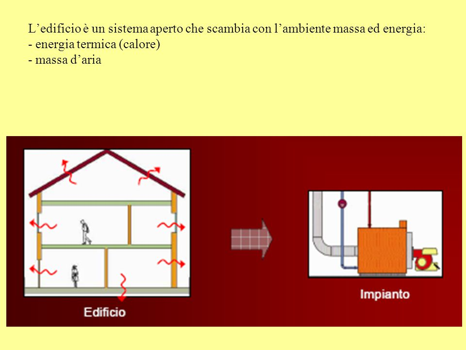 L'edificio è un sistema aperto che scambia con l'ambiente massa ed energia: - energia termica (calore) - massa d'aria