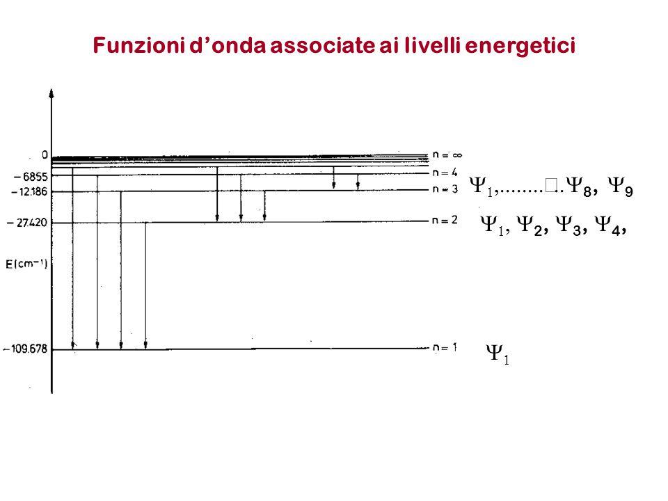 Funzioni d'onda associate ai livelli energetici