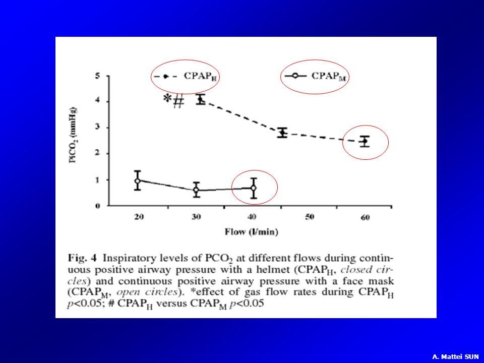 La concentrazione di CO2 inspiratoria è stata più alta durante CPAP in casco rispetto alla CPAP in maschera con tutti i livelli di flusso e di pressione positiva continua erogata, però la PiCO2 diminuisce significativamente con l'incremento del flusso!!!FINO AL RAGGIUNGERE CONCENTRAZIONI TRASCURABILI CON FLUSSI DI 50 – 60 LITRI.