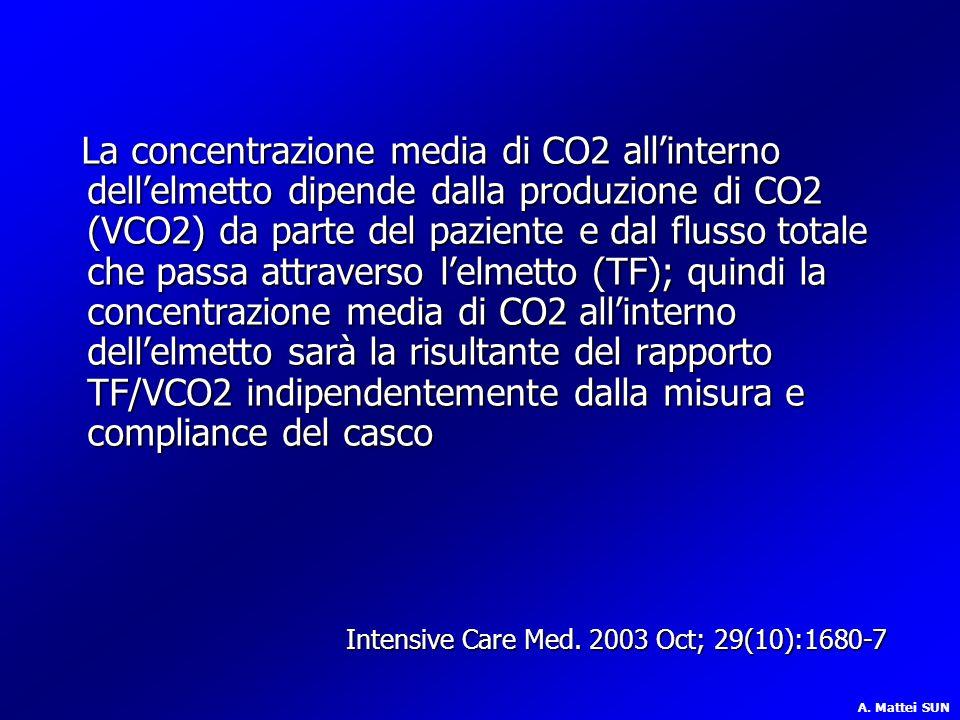 La concentrazione media di CO2 all'interno dell'elmetto dipende dalla produzione di CO2 (VCO2) da parte del paziente e dal flusso totale che passa attraverso l'elmetto (TF); quindi la concentrazione media di CO2 all'interno dell'elmetto sarà la risultante del rapporto TF/VCO2 indipendentemente dalla misura e compliance del casco