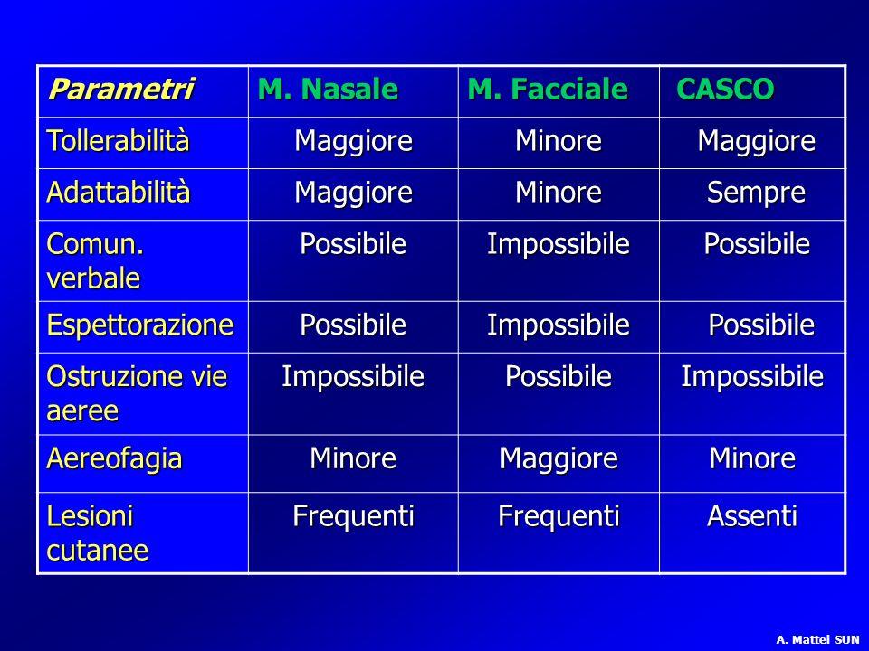 Parametri M. Nasale M. Facciale CASCO Tollerabilità Maggiore Minore
