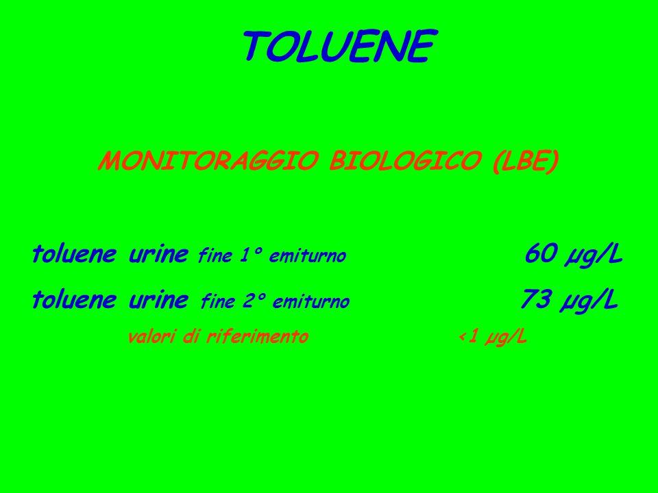 MONITORAGGIO BIOLOGICO (LBE) valori di riferimento <1 µg/L