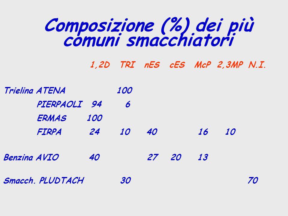 Composizione (%) dei più comuni smacchiatori