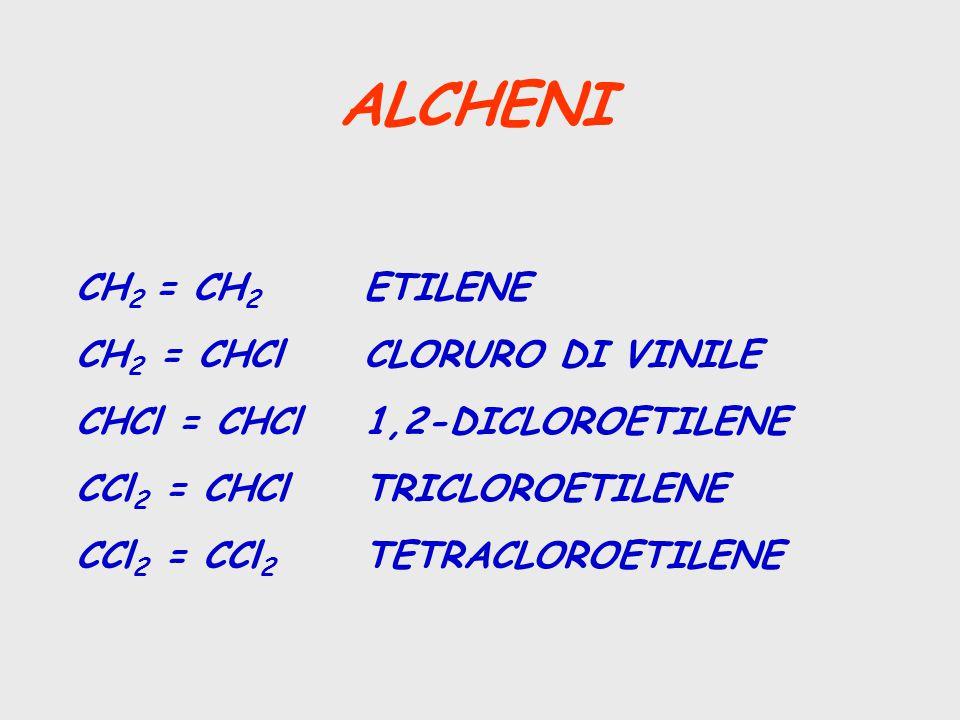 ALCHENI CH2 = CH2 ETILENE CH2 = CHCl CLORURO DI VINILE