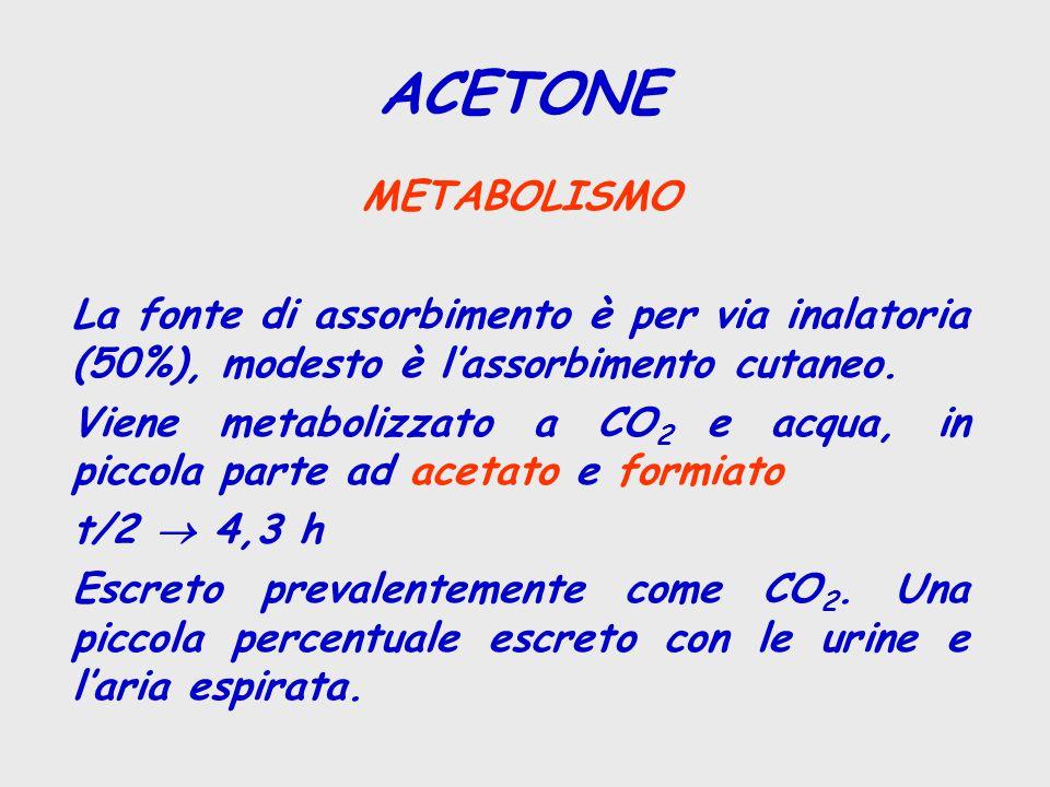 ACETONE METABOLISMO. La fonte di assorbimento è per via inalatoria (50%), modesto è l'assorbimento cutaneo.